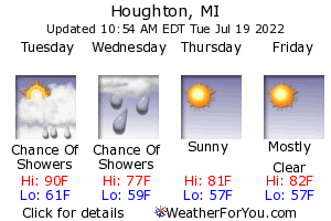 Houghton, Michigan, weather forecast